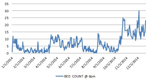 bed count 2014